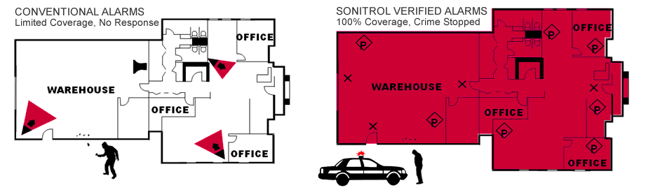 Sonitrol Verified Alarms vs Conventional Alarms