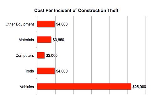 Sonitrol Saves Construction Costs