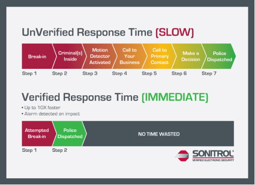 verified_response_time_chart_graphic